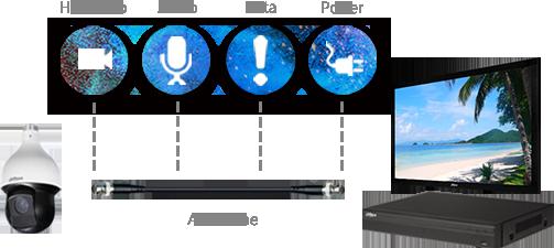 Koaxiální kabel a technologie Dahua